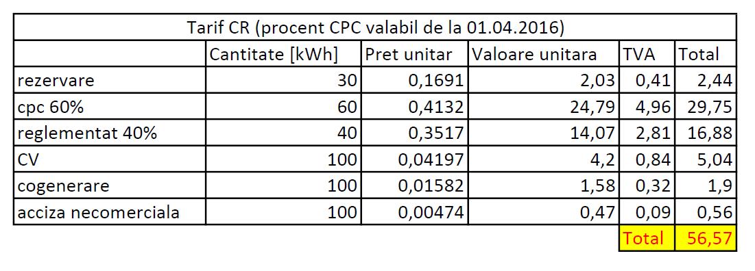 tarif actual